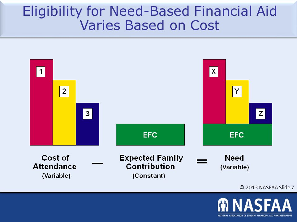 © 2013 NASFAA Slide 7 Eligibility for Need-Based Financial Aid Varies Based on Cost