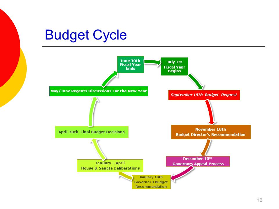11 Budget Request Timeline FY 2012 (July 1, 2011 – June 30, 2012)  May - June, 2010: Finalize PSU FY 2011 Annual Budget  June 24-25, 2010: FY 2012 Budget Request Proposal approved by KBOR  July, 2010: Interface salary & fringe data from the FY 2011 Annual Budget to Division of Budget system for the FY 2012 Budget Request  August 15, 2010: Access DOB system.