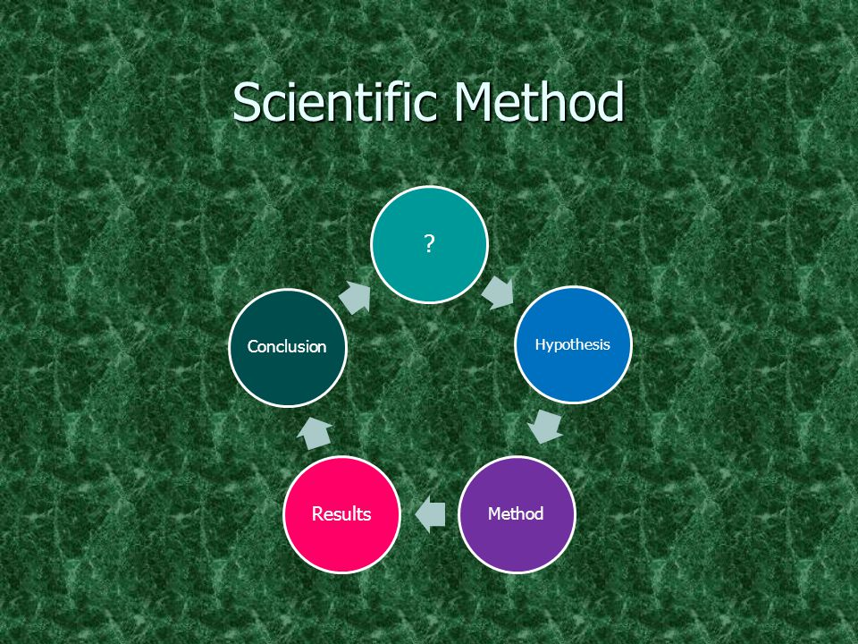 Scientific Method ? Hypothesis Method Results Conclusion