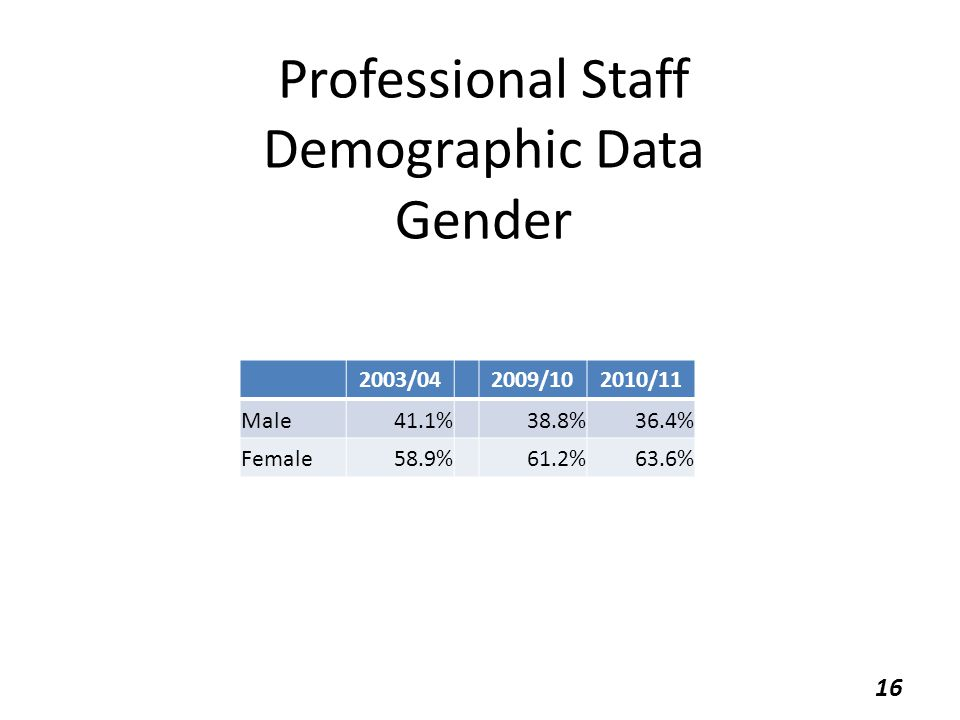 Professional Staff Demographic Data Gender 2003/042009/102010/11 Male41.1%38.8%36.4% Female58.9%61.2%63.6% 16