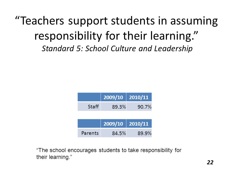 """Teachers support students in assuming responsibility for their learning."" Standard 5: School Culture and Leadership 2009/102010/11 Staff 89.3%90.7% 2"