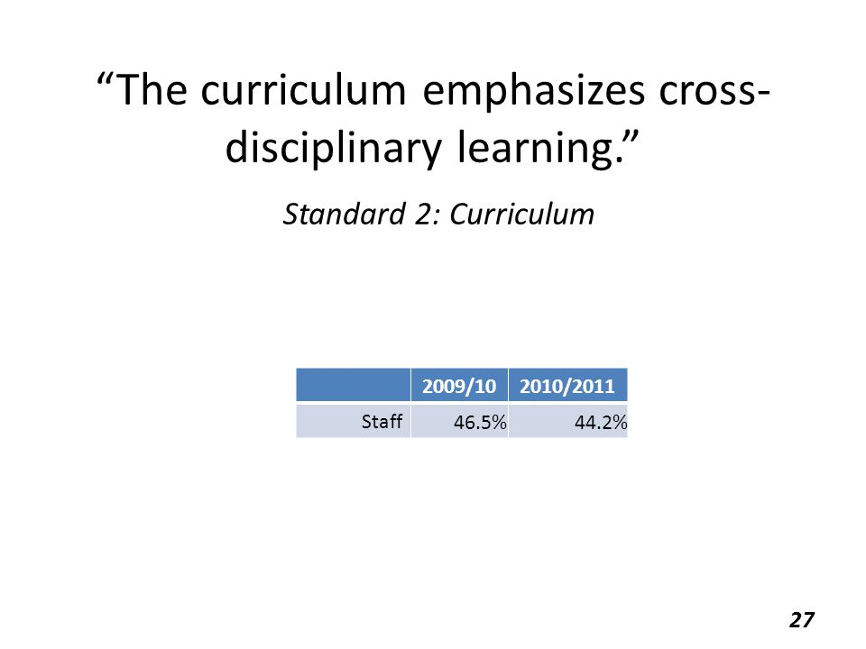 """The curriculum emphasizes cross- disciplinary learning."" Standard 2: Curriculum 2009/102010/2011 Staff 46.5%44.2% 27"