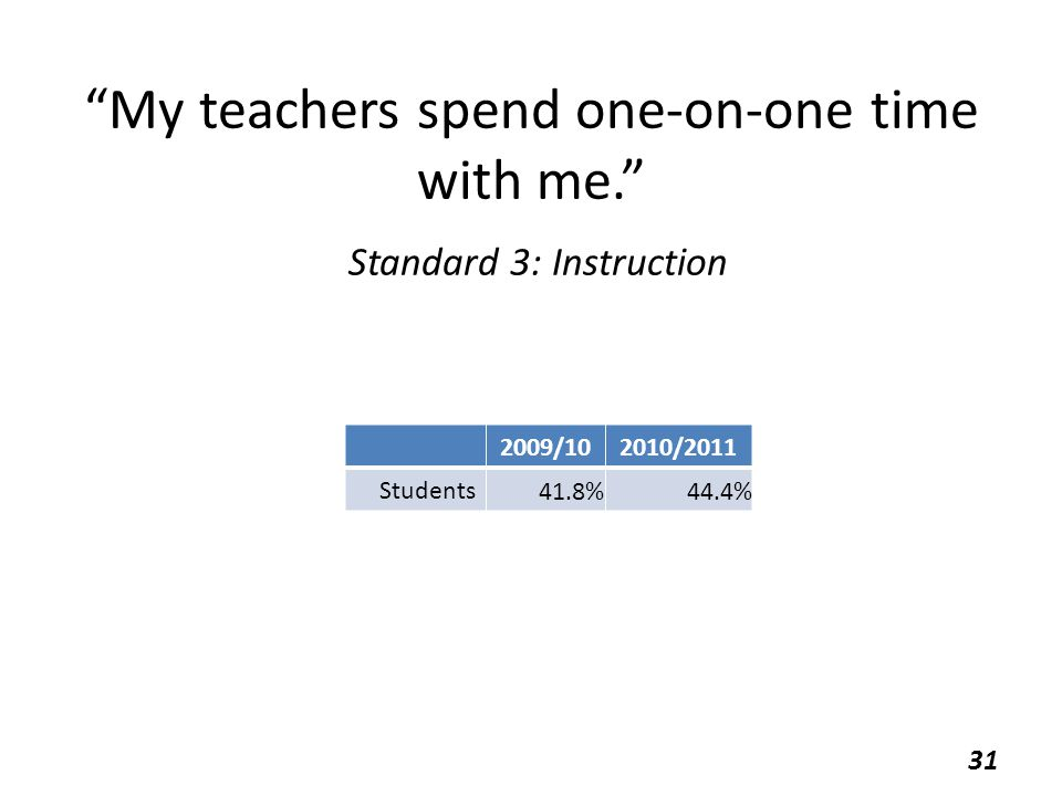 My teachers spend one-on-one time with me. Standard 3: Instruction 2009/102010/2011 Students 41.8%44.4% 31