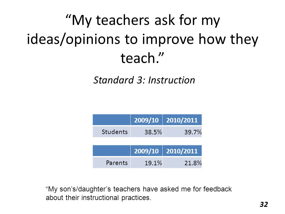 My teachers ask for my ideas/opinions to improve how they teach. Standard 3: Instruction 2009/102010/2011 Students 38.5%39.7% 32 2009/102010/2011 Parents 19.1%21.8% My son's/daughter's teachers have asked me for feedback about their instructional practices.
