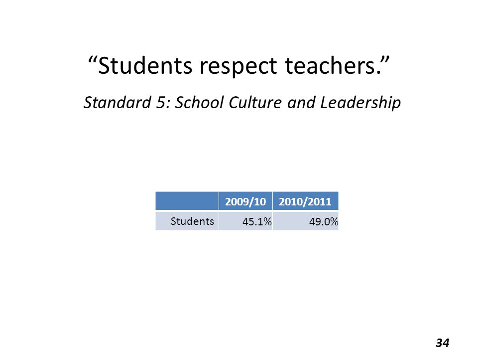 """Students respect teachers."" Standard 5: School Culture and Leadership 2009/102010/2011 Students 45.1%49.0% 34"