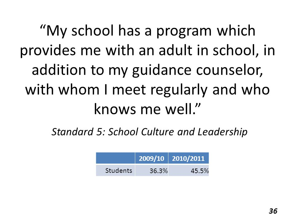 My school has a program which provides me with an adult in school, in addition to my guidance counselor, with whom I meet regularly and who knows me well. Standard 5: School Culture and Leadership 2009/102010/2011 Students 36.3%45.5% 36
