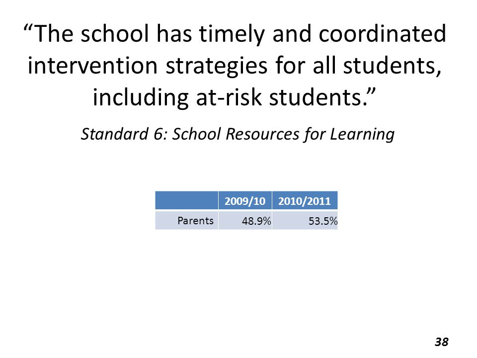 """The school has timely and coordinated intervention strategies for all students, including at-risk students."" Standard 6: School Resources for Learnin"