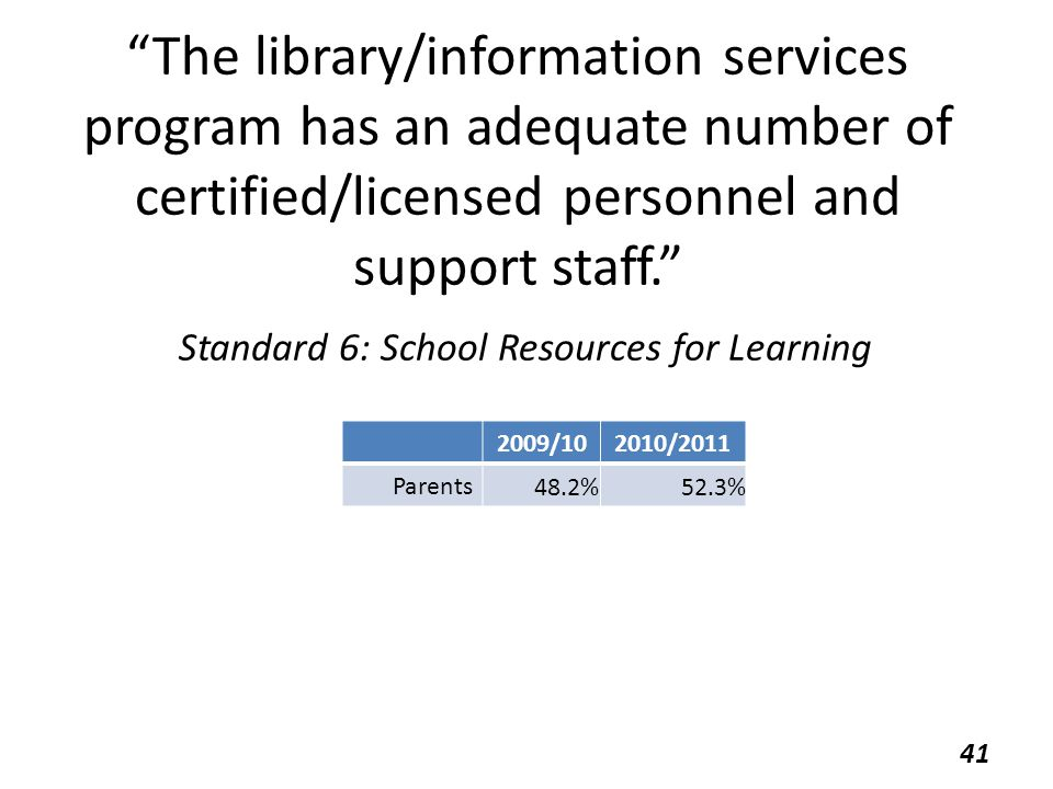 The library/information services program has an adequate number of certified/licensed personnel and support staff. Standard 6: School Resources for Learning 2009/102010/2011 Parents 48.2%52.3% 41
