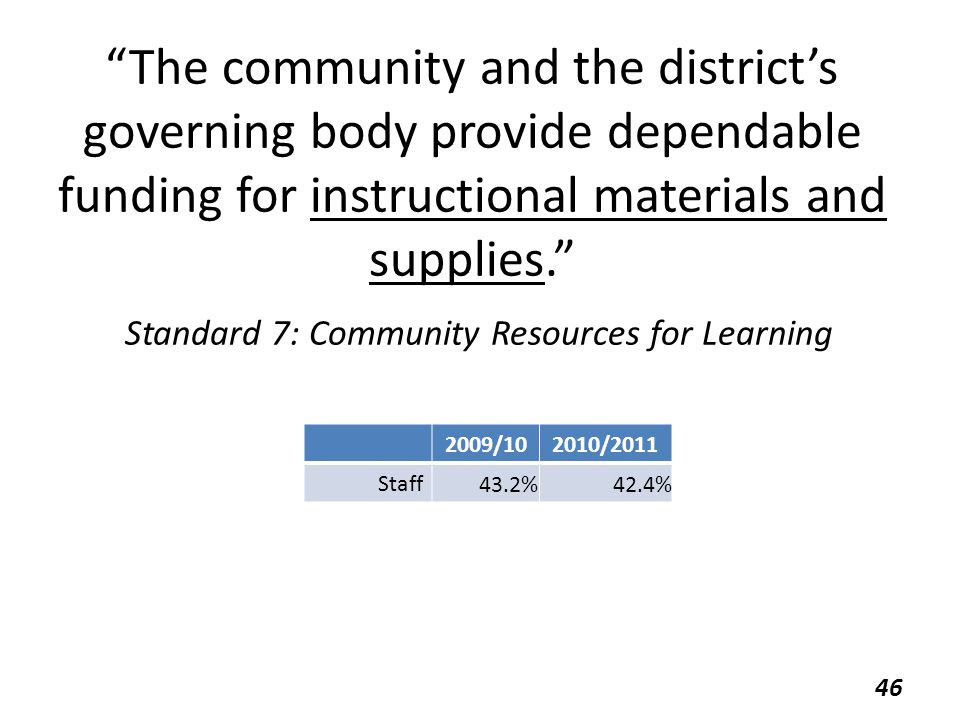 The community and the district's governing body provide dependable funding for instructional materials and supplies. Standard 7: Community Resources for Learning 2009/102010/2011 Staff 43.2%42.4% 46