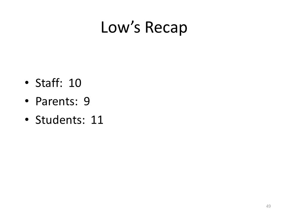 Low's Recap Staff: 10 Parents: 9 Students: 11 49