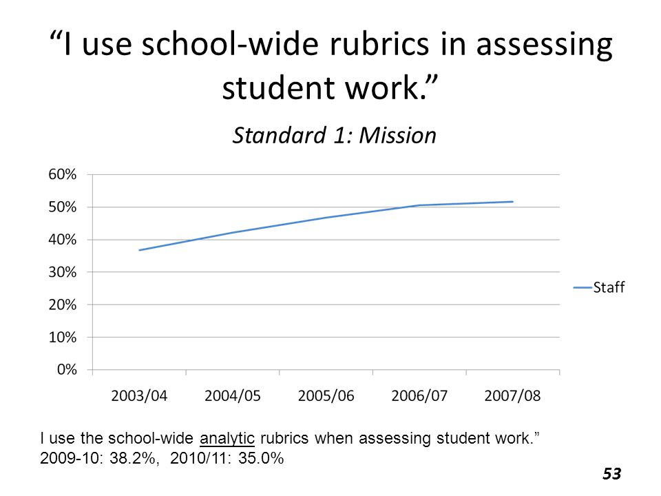 """I use school-wide rubrics in assessing student work."" Standard 1: Mission 53 I use the school-wide analytic rubrics when assessing student work."" 200"