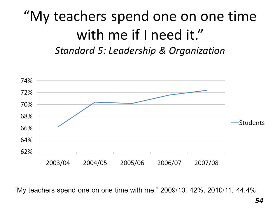 My teachers spend one on one time with me if I need it. Standard 5: Leadership & Organization 54 My teachers spend one on one time with me. 2009/10: 42%, 2010/11: 44.4%