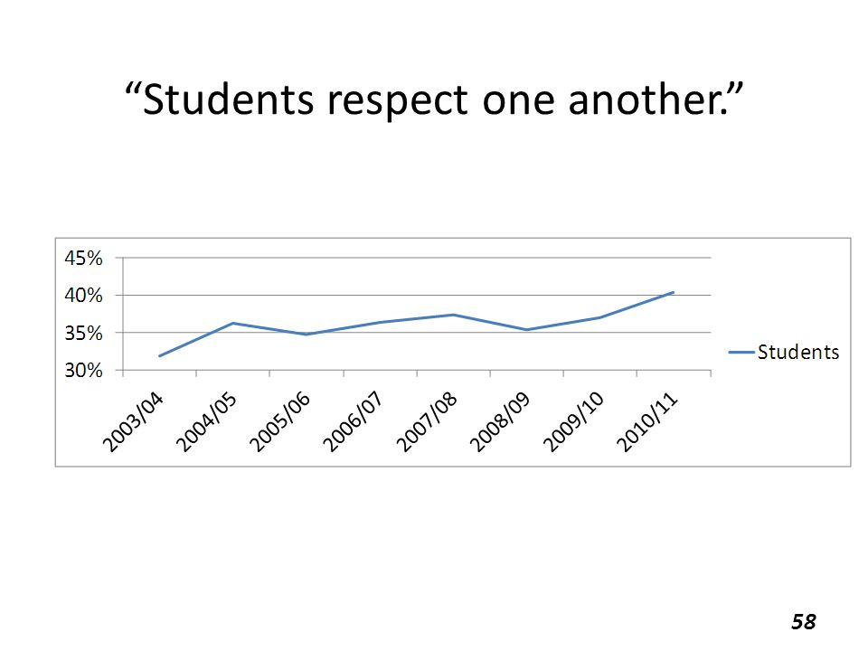 """Students respect one another."" 58"