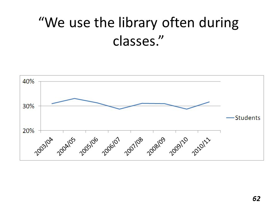 """We use the library often during classes."" 62"