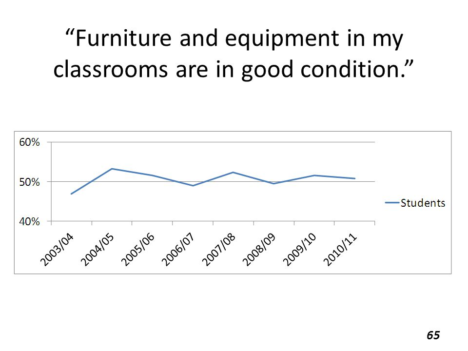 Furniture and equipment in my classrooms are in good condition. 65