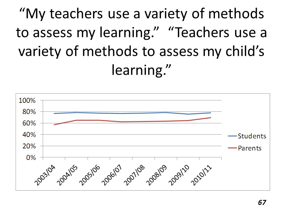 My teachers use a variety of methods to assess my learning. Teachers use a variety of methods to assess my child's learning. 67