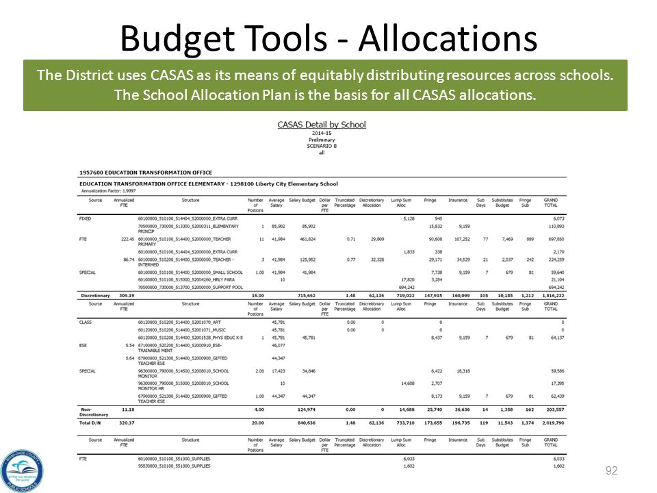 Budget Tools - Allocations The District uses CASAS as its means of equitably distributing resources across schools.