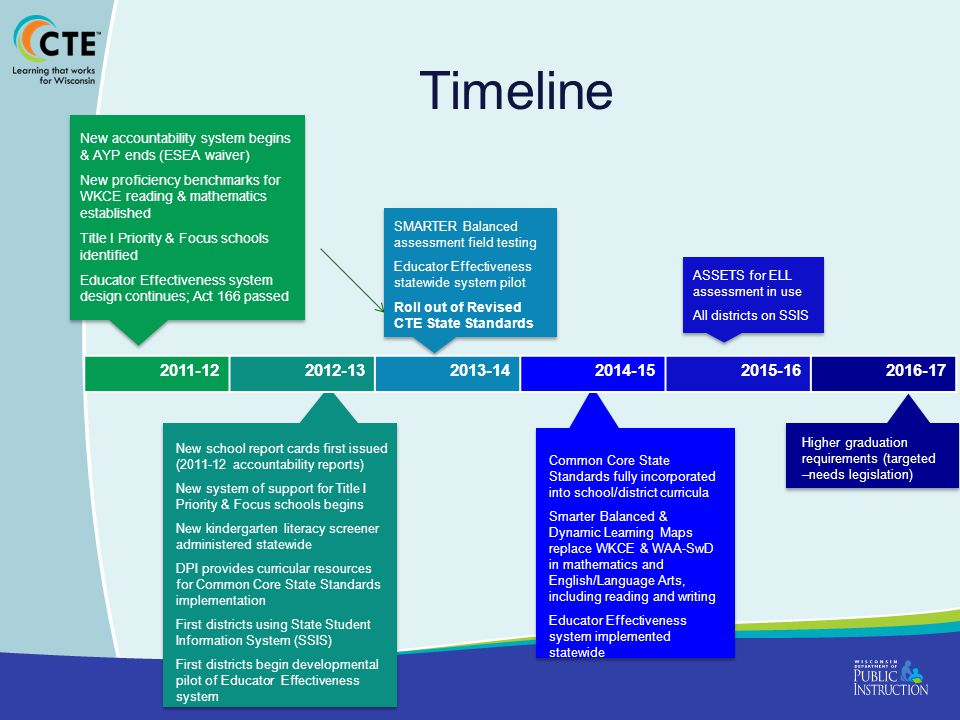 Timeline New accountability system begins & AYP ends (ESEA waiver) New proficiency benchmarks for WKCE reading & mathematics established Title I Priority & Focus schools identified Educator Effectiveness system design continues; Act 166 passed New accountability system begins & AYP ends (ESEA waiver) New proficiency benchmarks for WKCE reading & mathematics established Title I Priority & Focus schools identified Educator Effectiveness system design continues; Act 166 passed 2011-122012-132013-142014-152015-162016-17 New school report cards first issued (2011-12 accountability reports) New system of support for Title I Priority & Focus schools begins New kindergarten literacy screener administered statewide DPI provides curricular resources for Common Core State Standards implementation First districts using State Student Information System (SSIS) First districts begin developmental pilot of Educator Effectiveness system SMARTER Balanced assessment field testing Educator Effectiveness statewide system pilot Roll out of Revised CTE State Standards SMARTER Balanced assessment field testing Educator Effectiveness statewide system pilot Roll out of Revised CTE State Standards Common Core State Standards fully incorporated into school/district curricula Smarter Balanced & Dynamic Learning Maps replace WKCE & WAA-SwD in mathematics and English/Language Arts, including reading and writing Educator Effectiveness system implemented statewide ASSETS for ELL assessment in use All districts on SSIS ASSETS for ELL assessment in use All districts on SSIS Higher graduation requirements (targeted –needs legislation)