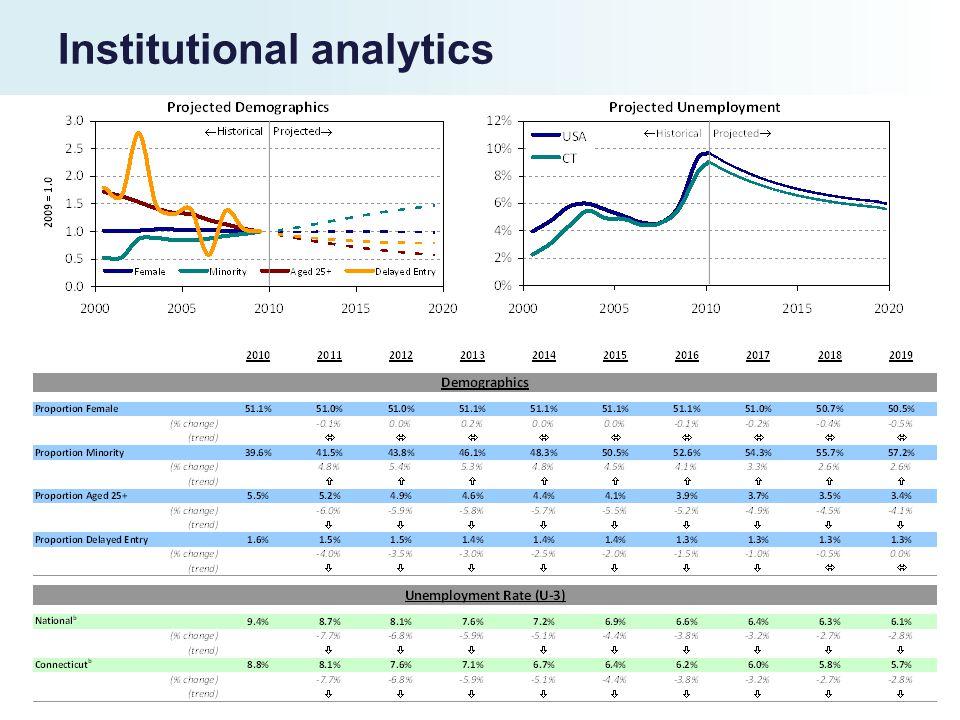 Institutional analytics