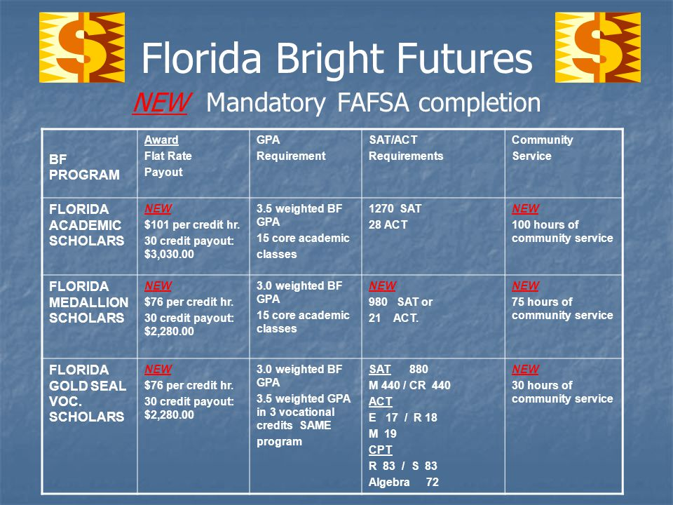 Florida Bright Futures NEW Mandatory FAFSA completion BF PROGRAM Award Flat Rate Payout GPA Requirement SAT/ACT Requirements Community Service FLORIDA ACADEMIC SCHOLARS NEW $101 per credit hr.