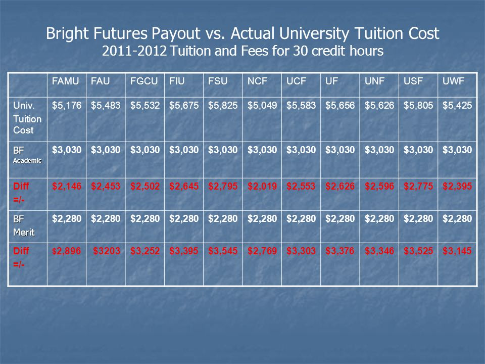 Bright Futures Payout vs.