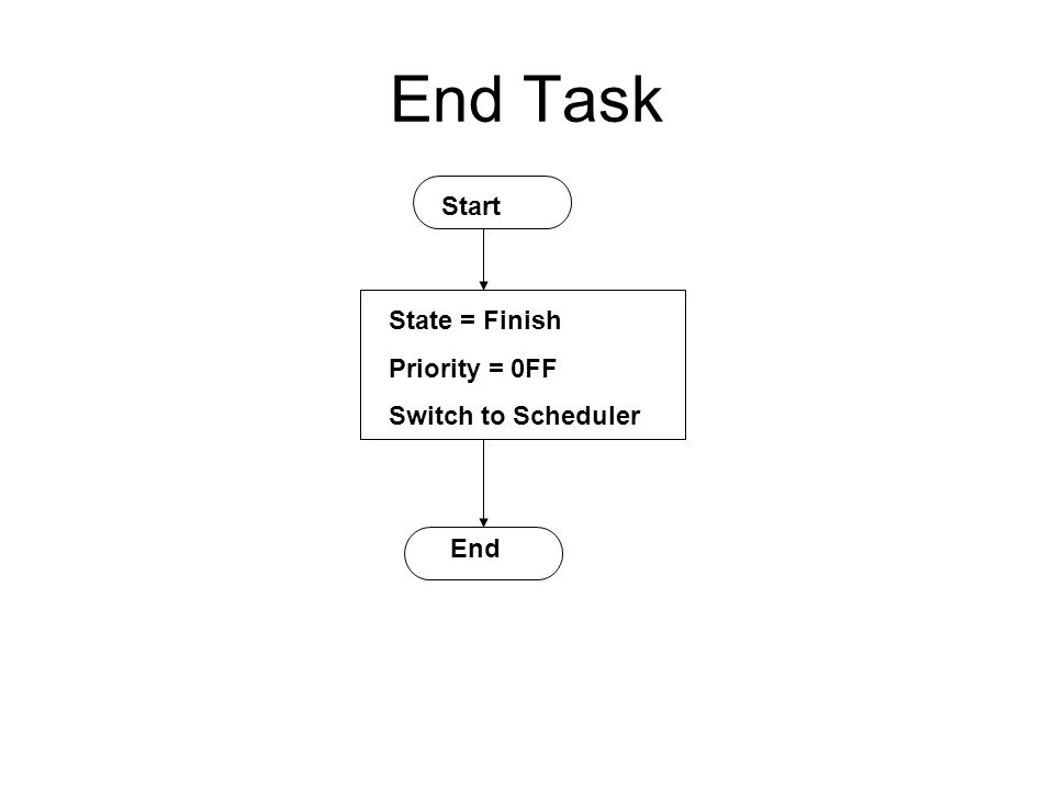 End Task Start State = Finish Priority = 0FF Switch to Scheduler End