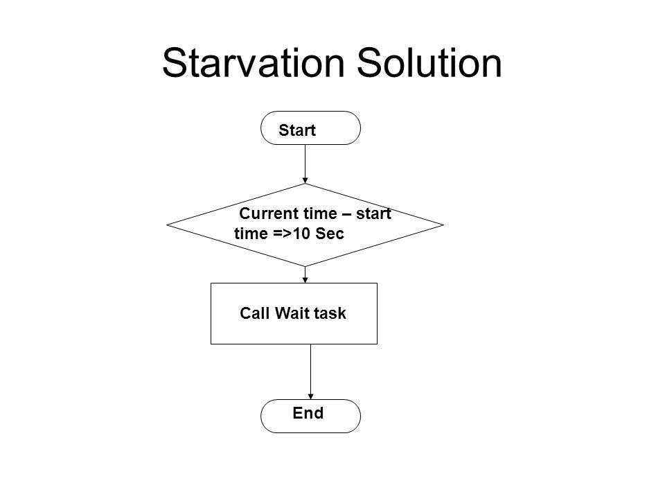 Starvation Solution Start Current time – start time =>10 Sec End Call Wait task