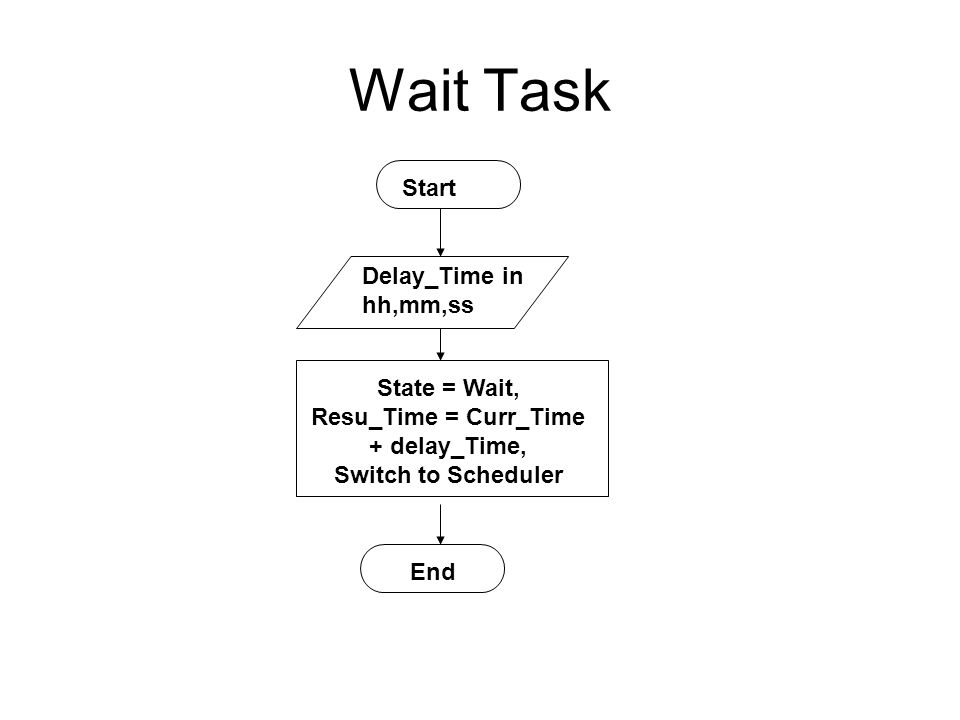 Wait Task Start End Delay_Time in hh,mm,ss State = Wait, Resu_Time = Curr_Time + delay_Time, Switch to Scheduler