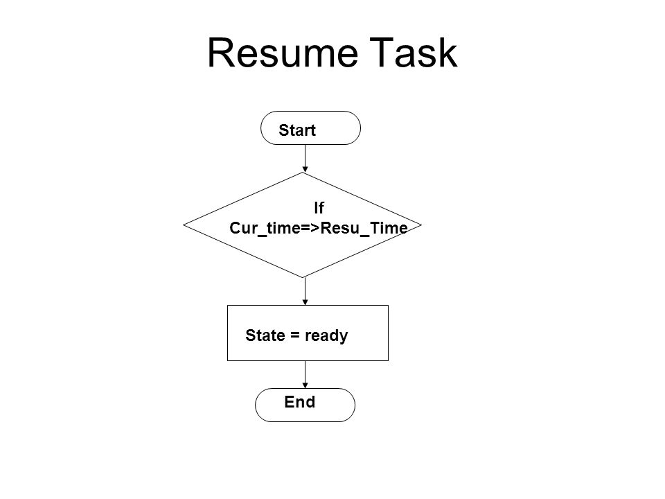 Resume Task Start State = ready End If Cur_time=>Resu_Time