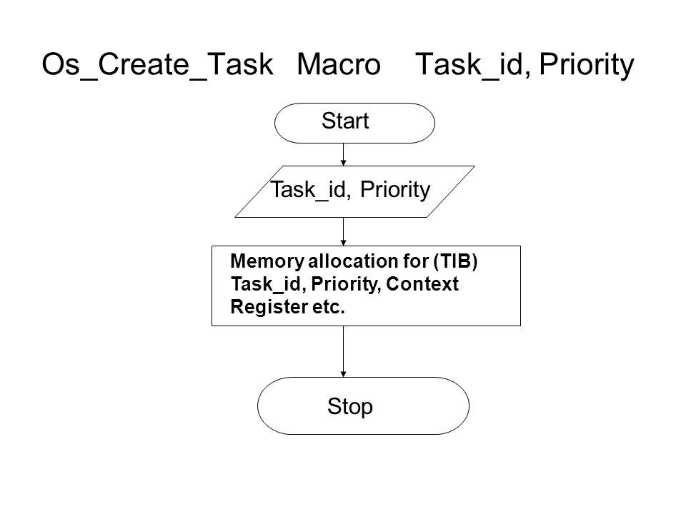 Os_Create_Task Macro Task_id, Priority Task_id, Priority Memory allocation for (TIB) Task_id, Priority, Context Register etc. Start Stop