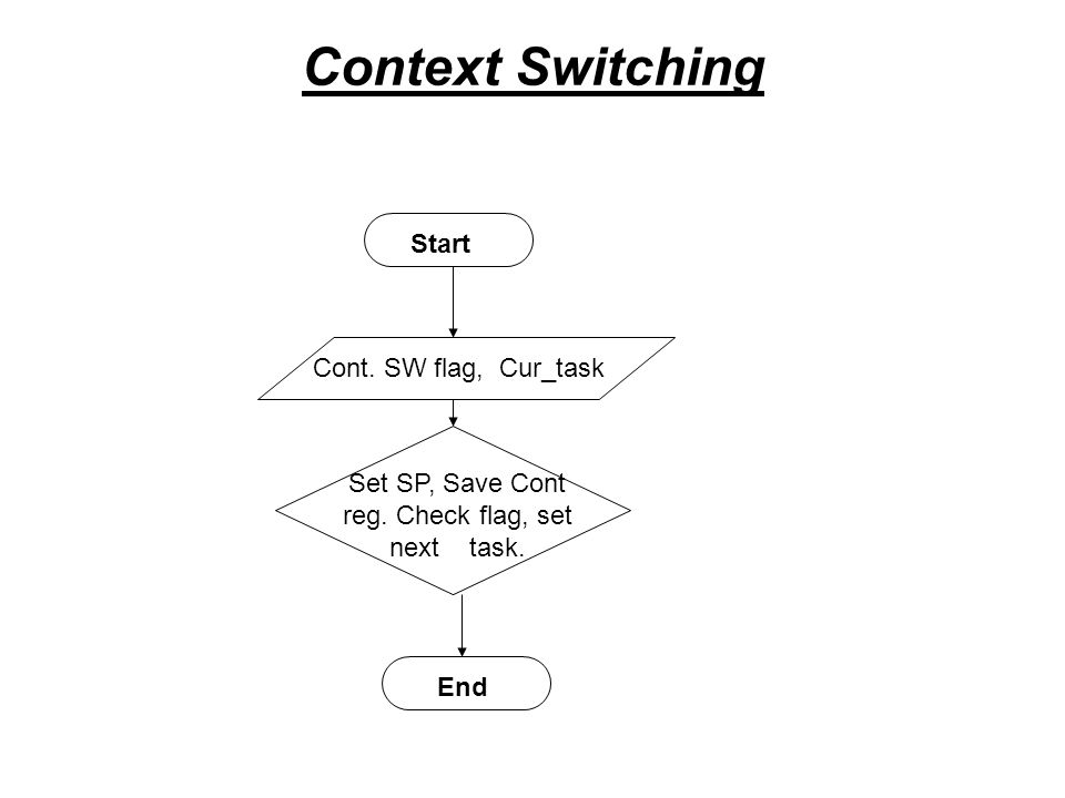 Context Switching Start Cont.SW flag, Cur_task Set SP, Save Cont reg.
