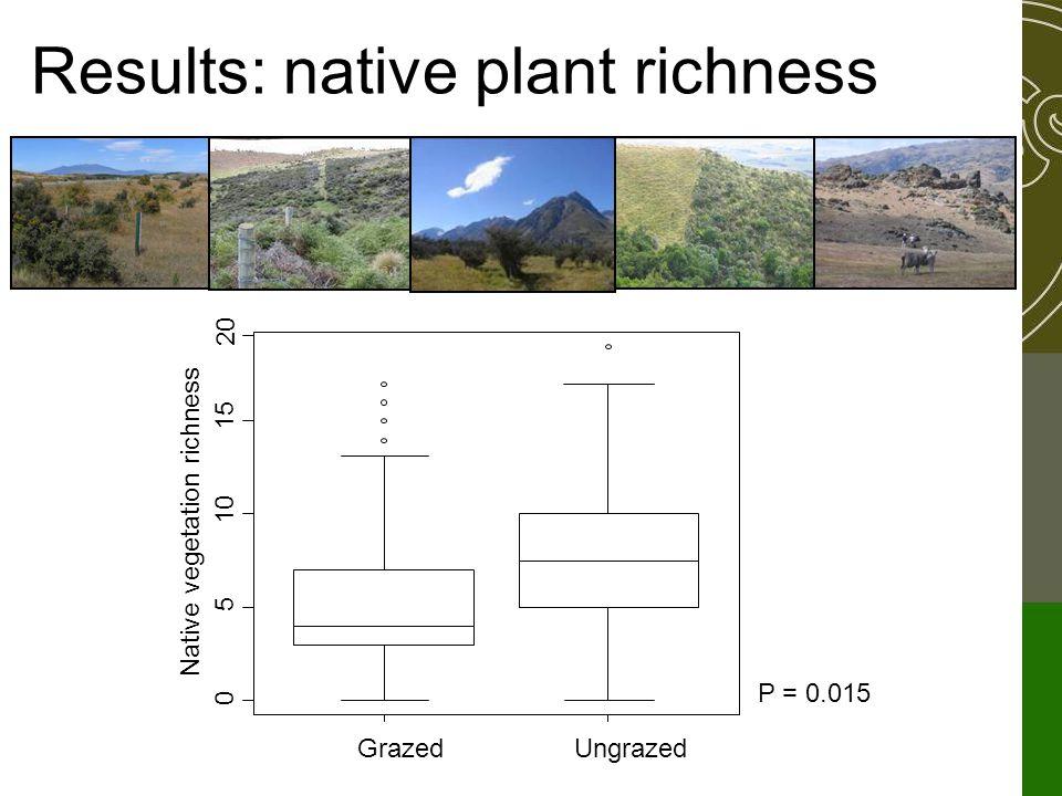 GrazedUngrazed 0 5 10 15 Native vegetation richness 20 P = 0.015 Results: native plant richness