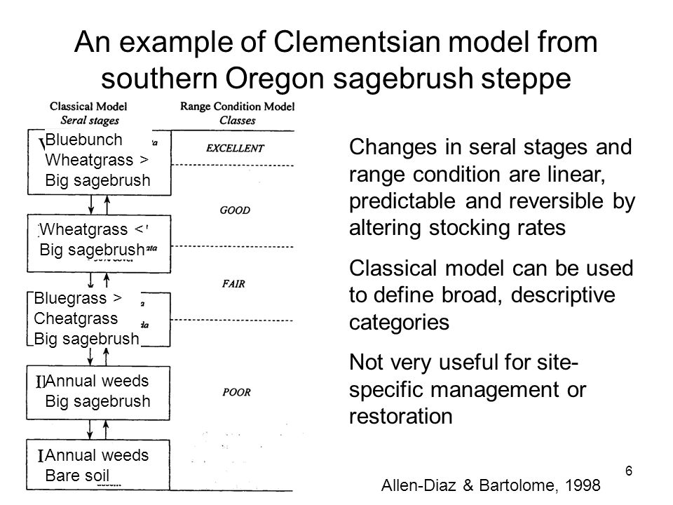 10/12/076 An example of Clementsian model from southern Oregon sagebrush steppe Changes in seral stages and range condition are linear, predictable and reversible by altering stocking rates Classical model can be used to define broad, descriptive categories Not very useful for site- specific management or restoration Allen-Diaz & Bartolome, 1998 Bluebunch Wheatgrass > Big sagebrush Bluegrass > Cheatgrass Big sagebrush Wheatgrass < Big sagebrush Annual weeds Big sagebrush Annual weeds Bare soil