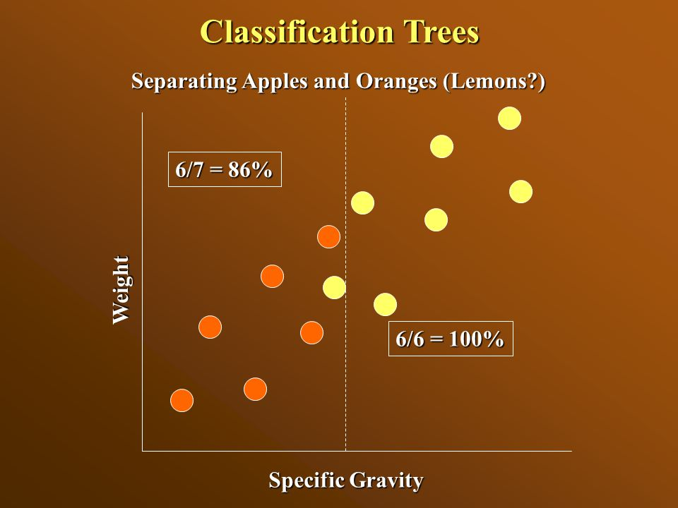 Specific Gravity Weight 6/6 = 100% 6/7 = 86% Separating Apples and Oranges (Lemons?) Classification Trees