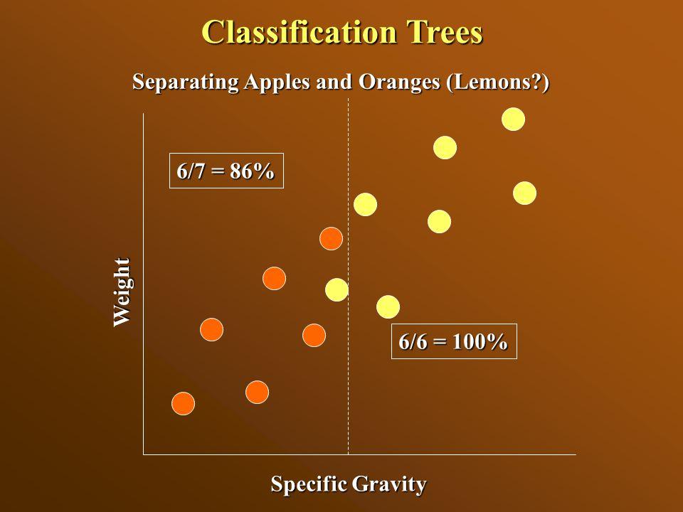 Multiple Tree Approaches: Prediction 1)Bagging (bootstrap sampling of training data)--Splus & C5 2)Subset data layers—Splus & C5 3)Boosting * – C5