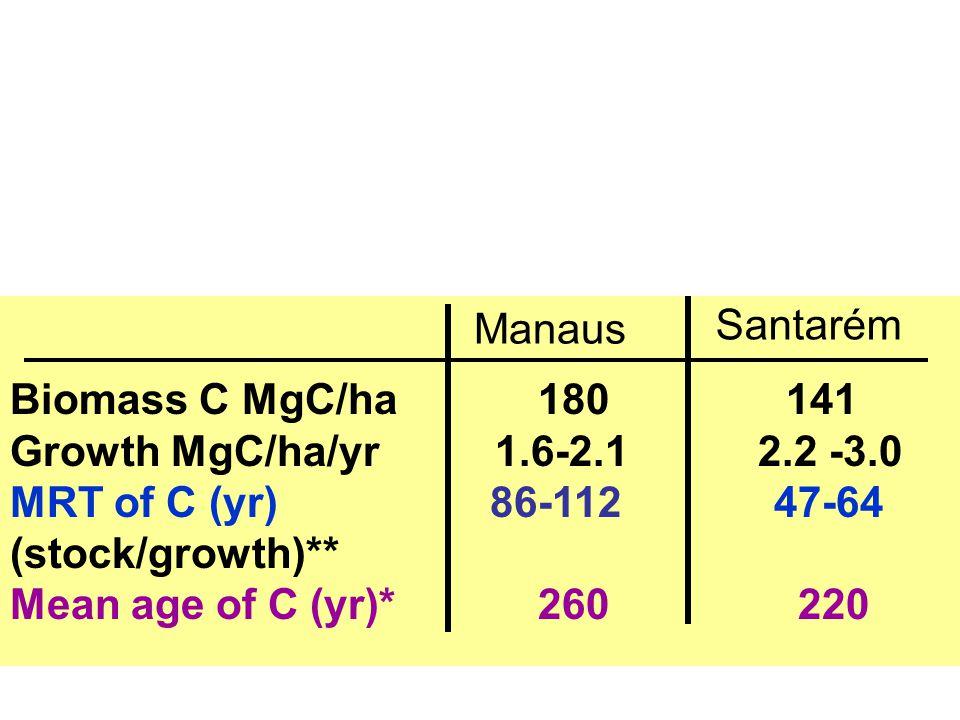 Biomass C MgC/ha 180 141 Growth MgC/ha/yr 1.6-2.1 2.2 -3.0 MRT of C (yr) 86-112 47-64 (stock/growth)** Mean age of C (yr)* 260 220 Manaus Santarém