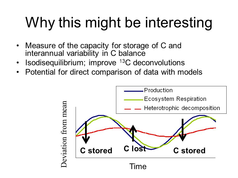 Why this might be interesting Measure of the capacity for storage of C and interannual variability in C balance Isodisequilibrium; improve 13 C deconv