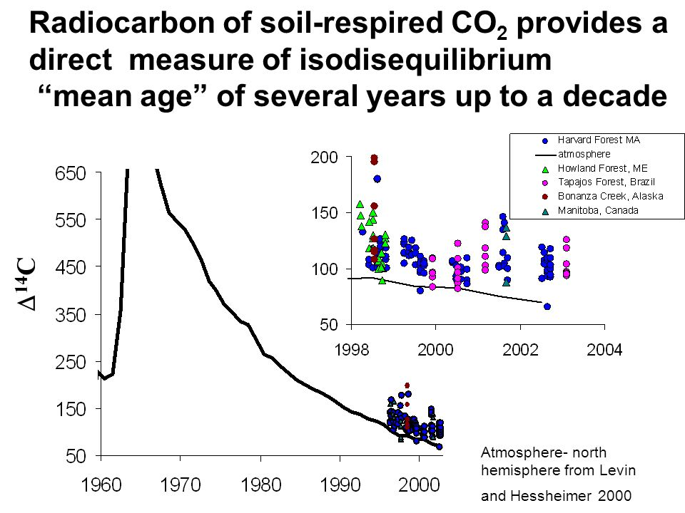 Radiocarbon of soil-respired CO 2 provides a direct measure of isodisequilibrium mean age of several years up to a decade  14 C Atmosphere- north hemisphere from Levin and Hessheimer 2000