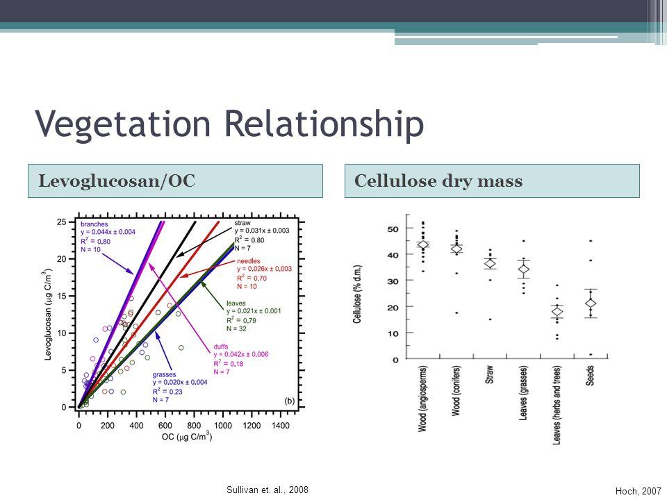 Vegetation Relationship Levoglucosan/OCCellulose dry mass Hoch, 2007 Sullivan et. al., 2008
