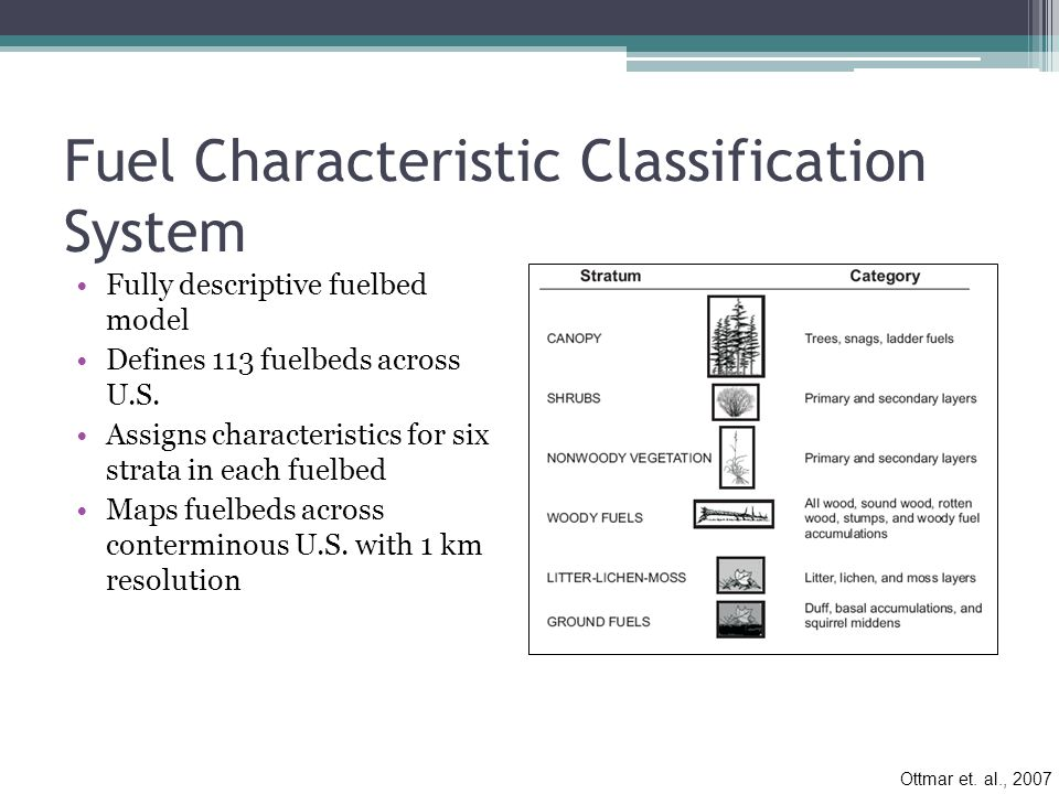 Fuel Characteristic Classification System Fully descriptive fuelbed model Defines 113 fuelbeds across U.S.