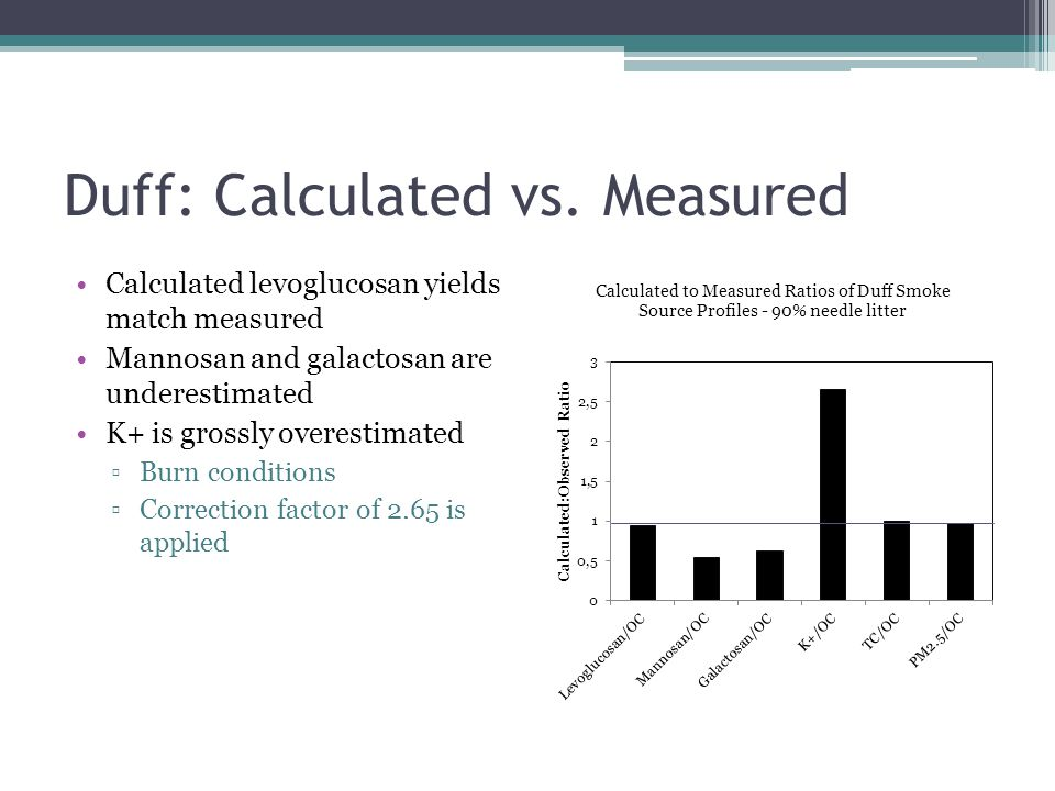 Duff: Calculated vs. Measured Calculated levoglucosan yields match measured Mannosan and galactosan are underestimated K+ is grossly overestimated ▫Bu
