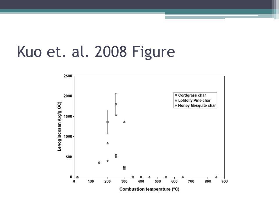 Kuo et. al. 2008 Figure