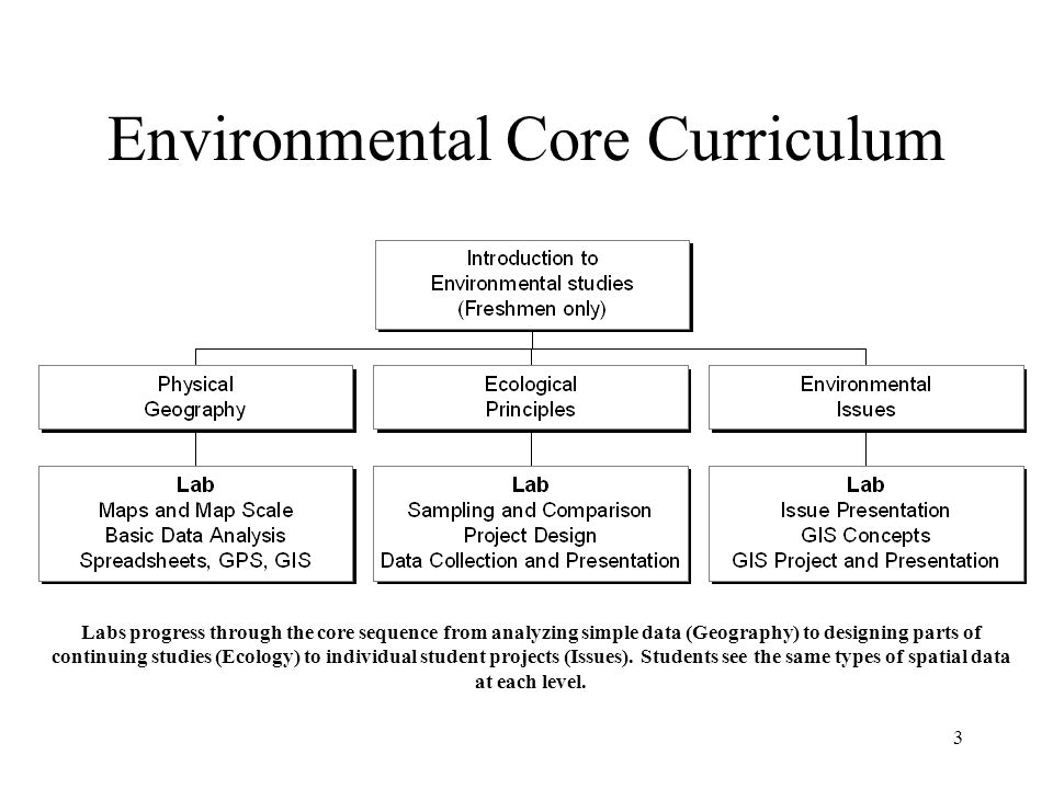 3 Environmental Core Curriculum Labs progress through the core sequence from analyzing simple data (Geography) to designing parts of continuing studies (Ecology) to individual student projects (Issues).