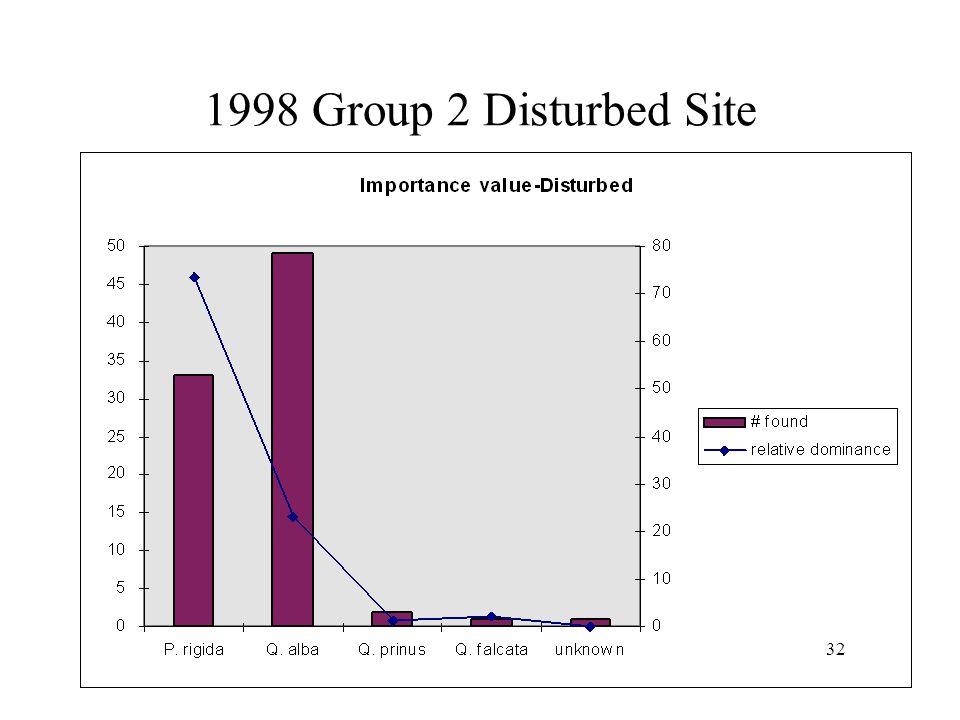 1998 Group 2 Undisturbed Site 31
