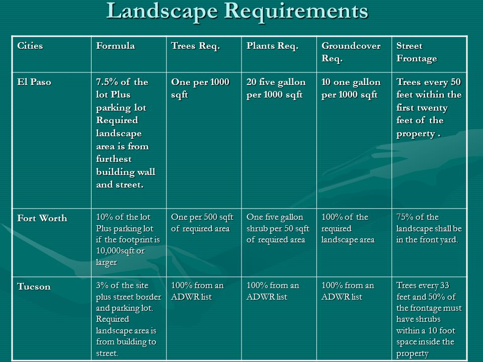 Landscape Requirements CitiesFormula Trees Req. Plants Req. Groundcover Req. Street Frontage El Paso 7.5% of the lot Plus parking lot Required landsca