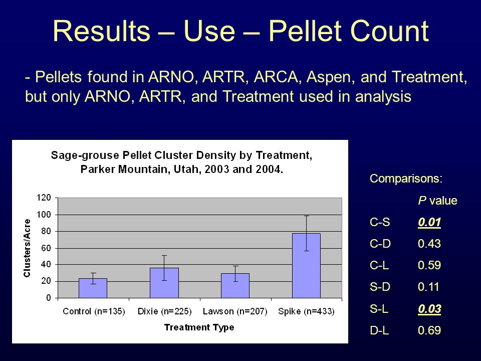 Results – Use – Pellet Count - Pellets found in ARNO, ARTR, ARCA, Aspen, and Treatment, but only ARNO, ARTR, and Treatment used in analysis Comparison