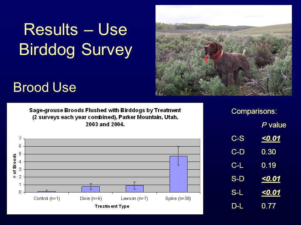 Results – Use Birddog Survey Comparisons: P value C-S <0.01 C-D0.30 C-L0.19 S-D<0.01 S-L<0.01 D-L0.77 Brood Use