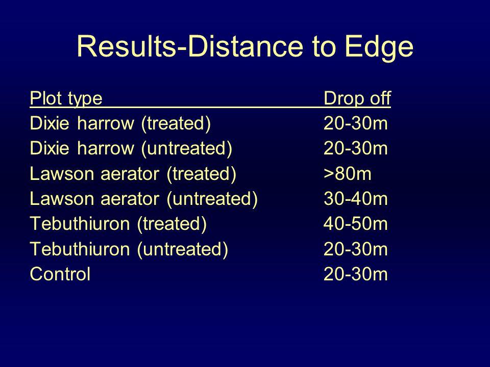 Results-Distance to Edge Plot typeDrop off Dixie harrow (treated)20-30m Dixie harrow (untreated)20-30m Lawson aerator (treated)>80m Lawson aerator (un