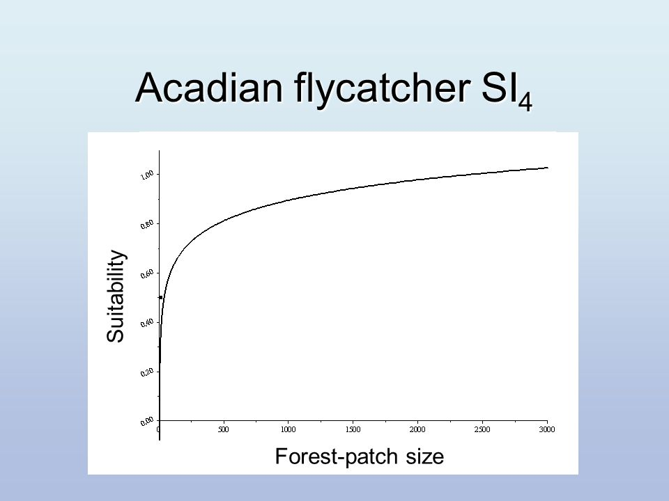 Forest-patch size Suitability Forest-patch size Suitability Acadian flycatcher SI 4