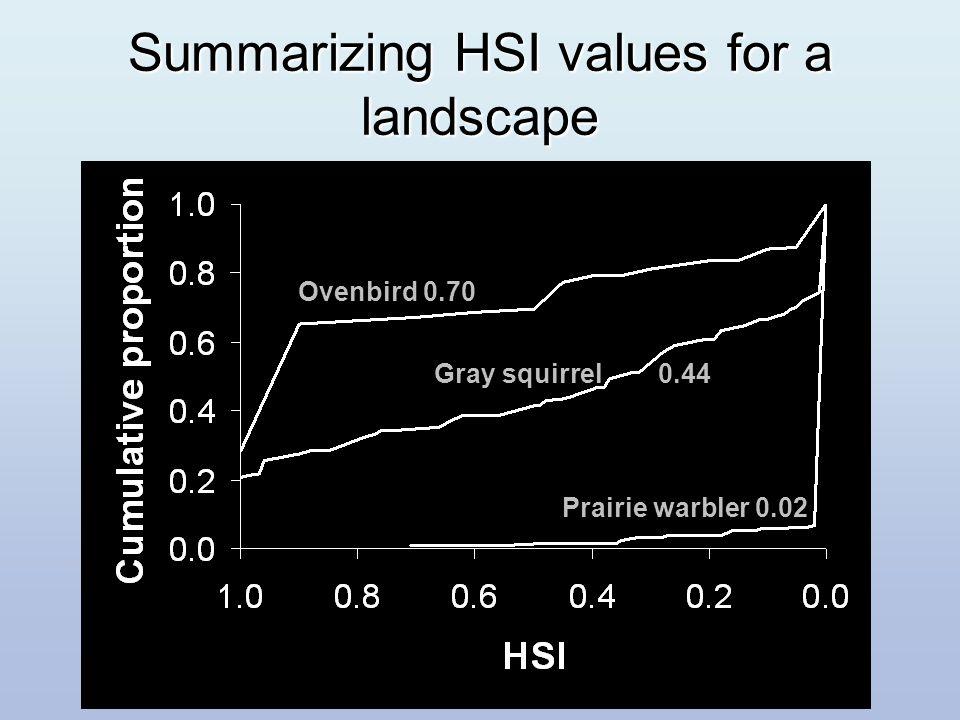 Ovenbird 0.70 Prairie warbler 0.02 Gray squirrel0.44 Summarizing HSI values for a landscape